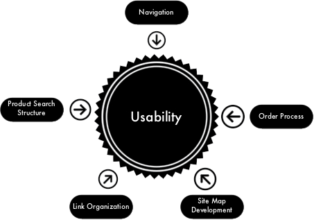 Usability of Website