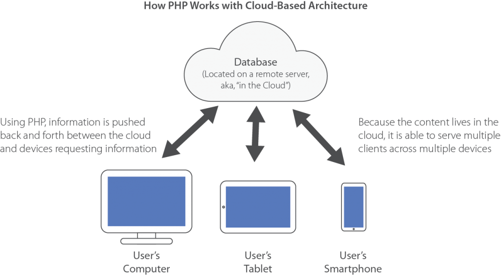 PHP Cloud Based Architecture